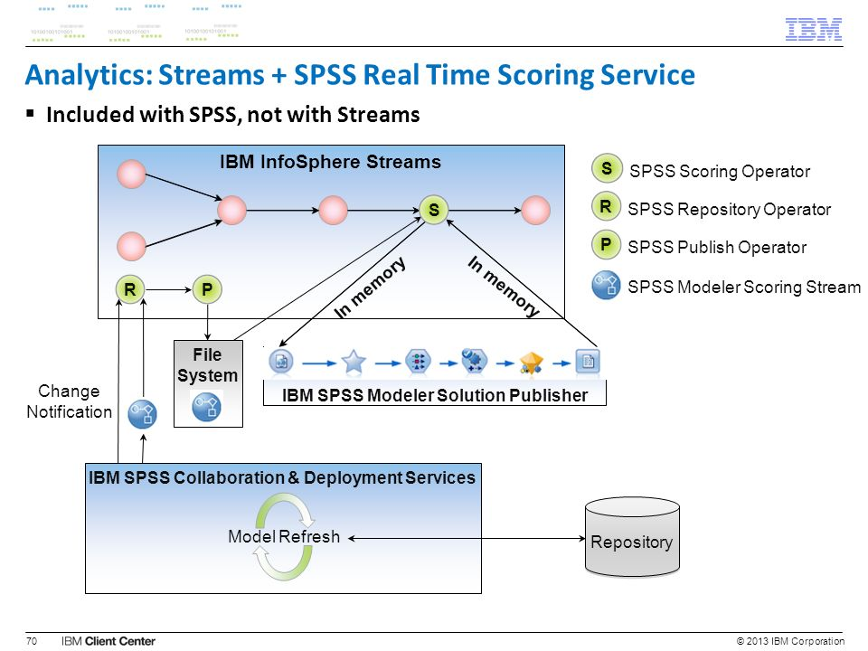 IBM InfoSphere Streams Analytics: Streams + SPSS Real Time Scoring Service Included with SPSS, not with Streams © 2013 IBM Corporation70 In memory Rep
