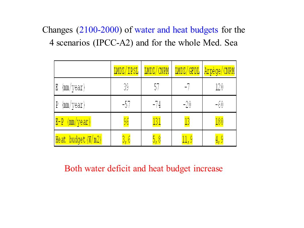 Changes (2100-2000) of water and heat budgets for the 4 scenarios (IPCC-A2) and for the whole Med.