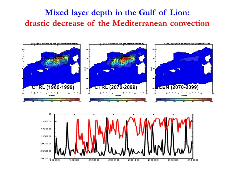 Mixed layer depth in the Gulf of Lion: drastic decrease of the Mediterranean convection CTRL (1960-1999)CTRL (2070-2099)SCEN (2070-2099)