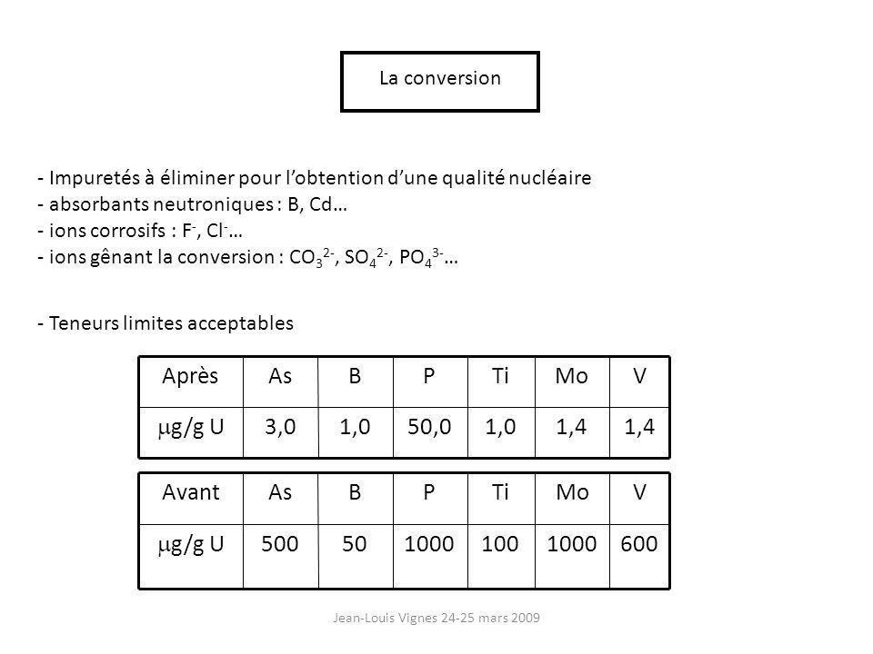Jean-Louis Vignes 24-25 mars 2009 La conversion - Impuretés à éliminer pour lobtention dune qualité nucléaire - absorbants neutroniques : B, Cd… - ions corrosifs : F -, Cl - … - ions gênant la conversion : CO 3 2-, SO 4 2-, PO 4 3- … - Teneurs limites acceptables 1,4 1,050,01,03,0 g/g U VMoTiPBAsAprès 6001000100100050500 g/g U VMoTiPBAsAvant