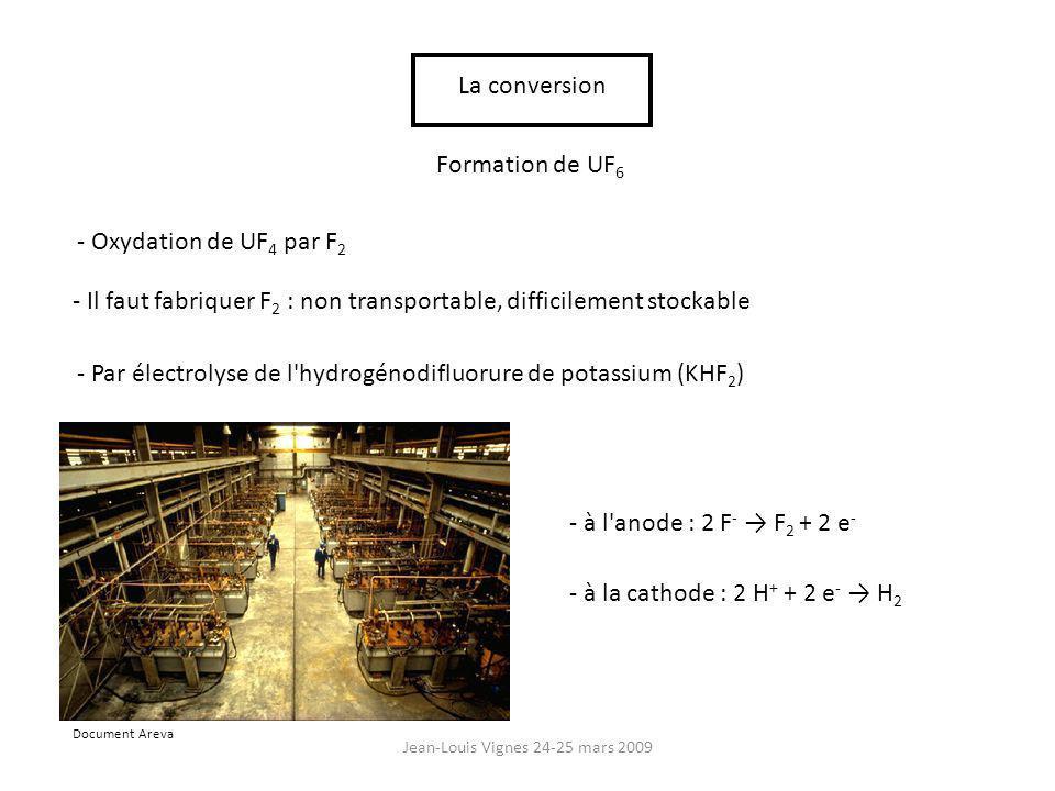 Jean-Louis Vignes 24-25 mars 2009 La conversion Formation de UF 6 - Oxydation de UF 4 par F 2 - Il faut fabriquer F 2 : non transportable, difficilement stockable - Par électrolyse de l hydrogénodifluorure de potassium (KHF 2 ) - à l anode : 2 F - F 2 + 2 e - - à la cathode : 2 H + + 2 e - H 2 Document Areva