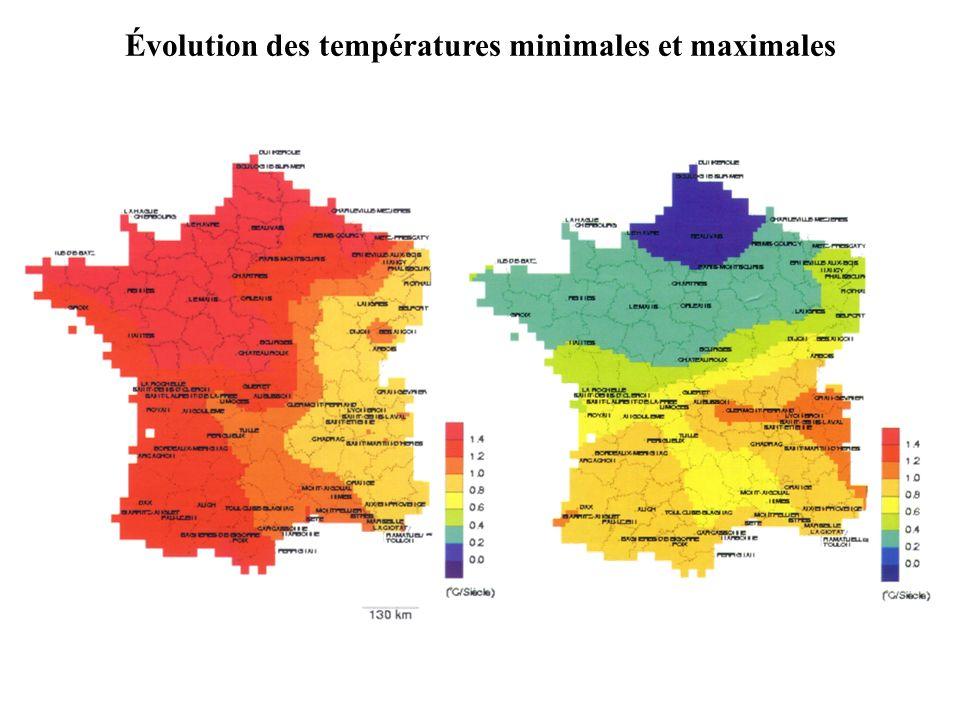 Évolution des températures minimales et maximales