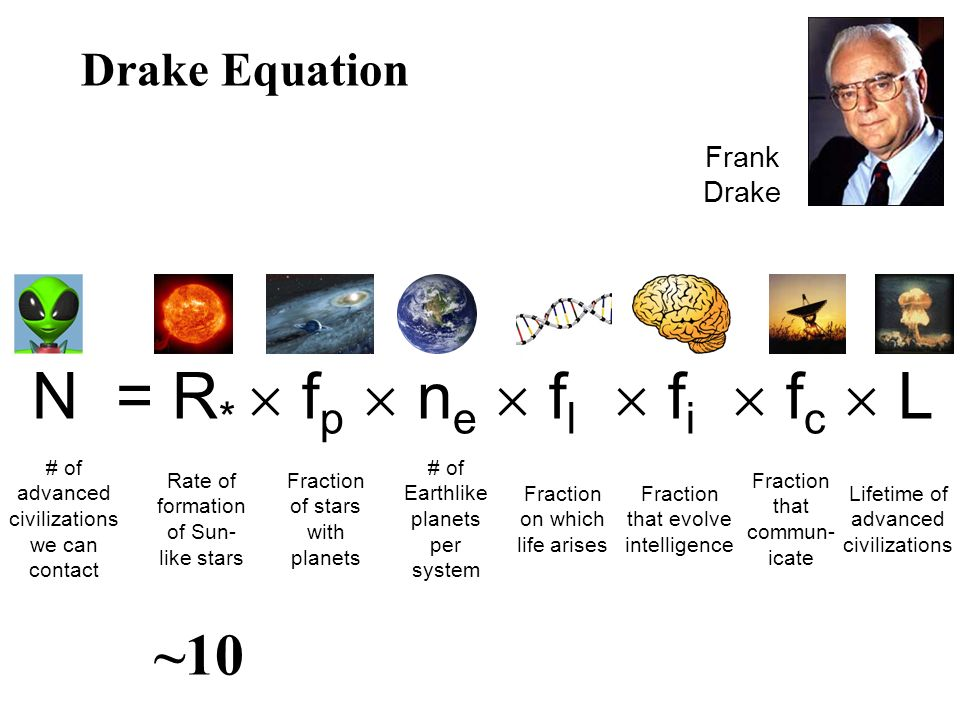 Drake Equation N = R * f p n e f l f i f c L Rate of formation of Sun- like stars Fraction of stars with planets # of Earthlike planets per system Fraction on which life arises Fraction that evolve intelligence Lifetime of advanced civilizations Fraction that commun- icate # of advanced civilizations we can contact Frank Drake ~10