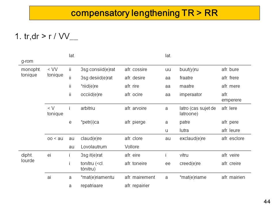 44 compensatory lengthening TR > RR 1) tr,dr > r / VV__ g-rom lat. monopht. tonique < VV tonique ii3sg consiid(e)ratafr. cossireuubuut(y)ruafr. bure i