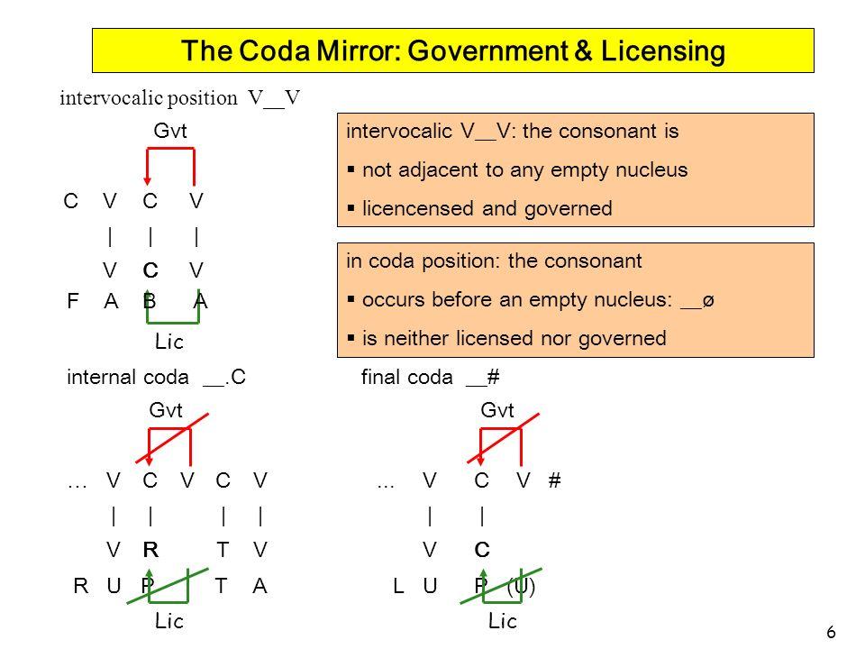 6 The Coda Mirror: Government & Licensing intervocalic position V__V CVCV ||| VCV Gvt Lic F A B A internal coda __.Cfinal coda __# …VCVCV...VCV # ||||