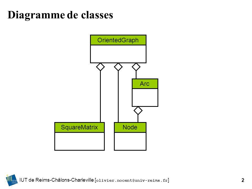 IUT de Reims-Châlons-Charleville [ olivier.nocent@univ-reims.fr ]2 Diagramme de classes OrientedGraph Arc NodeSquareMatrix