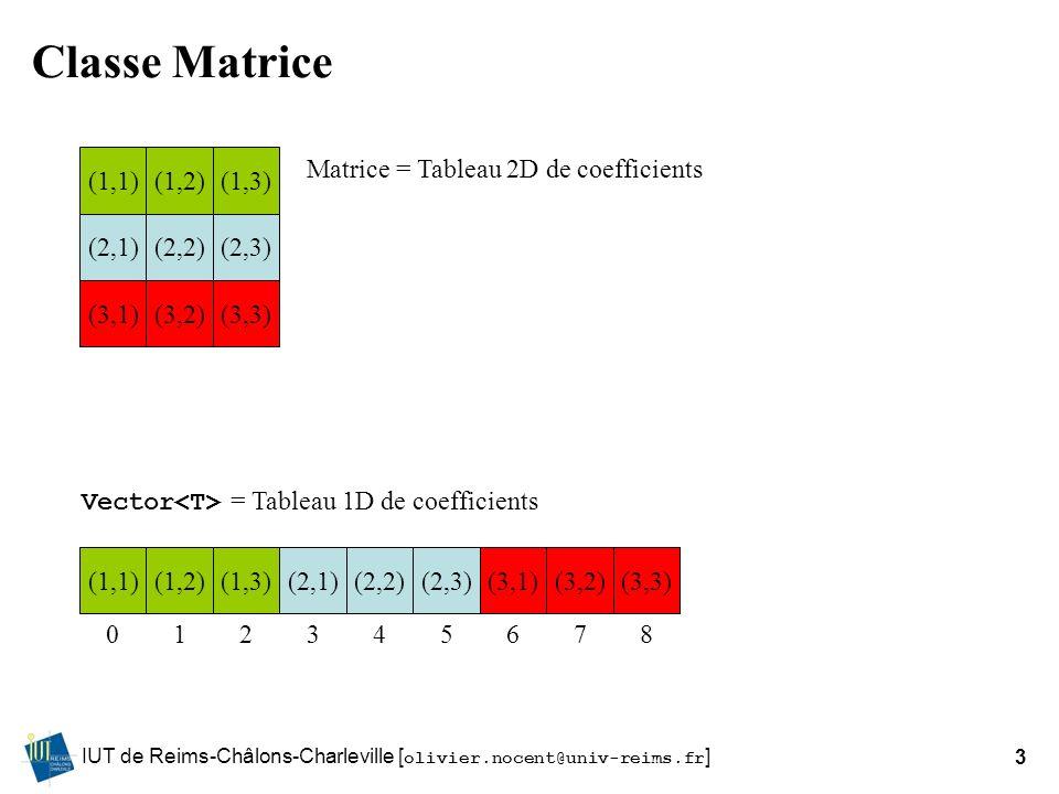 IUT de Reims-Châlons-Charleville [ olivier.nocent@univ-reims.fr ]3 Classe Matrice (1,1)(1,2)(1,3) (2,1)(2,2)(2,3) (3,1)(3,2)(3,3) (1,1)(1,2)(1,3)(2,1)(2,2)(2,3)(3,1)(3,2)(3,3) 012345678 Matrice = Tableau 2D de coefficients Vector = Tableau 1D de coefficients
