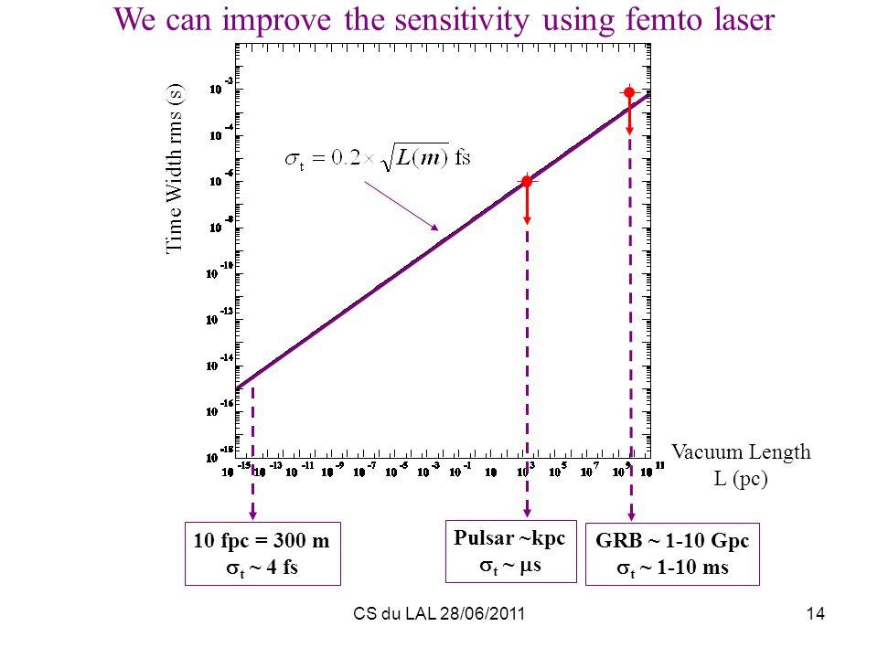 CS du LAL 28/06/201114 Vacuum Length L (pc) Time Width rms (s) Pulsar ~kpc t ~ s GRB ~ 1-10 Gpc t ~ 1-10 ms We can improve the sensitivity using femto