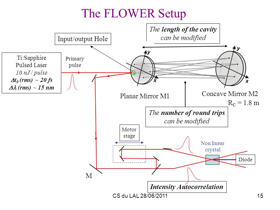 CS du LAL 28/06/201115 The FLOWER Setup Primary pulse Ti:Sapphire Pulsed Laser 10 nJ / pulse t 0 (rms) ~ 20 fs (rms) ~ 15 nm Motor stage Diode Non lin