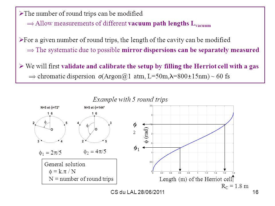 CS du LAL 28/06/201116 The number of round trips can be modified Allow measurements of different vacuum path lengths L vacuum For a given number of ro