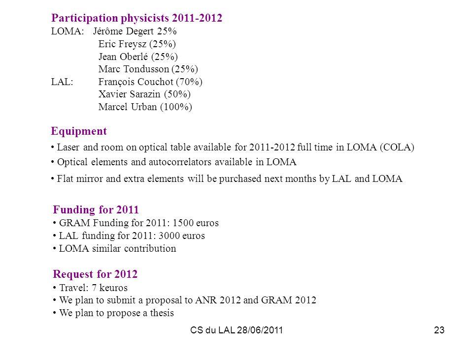 CS du LAL 28/06/201123 Funding for 2011 GRAM Funding for 2011: 1500 euros LAL funding for 2011: 3000 euros LOMA similar contribution Request for 2012