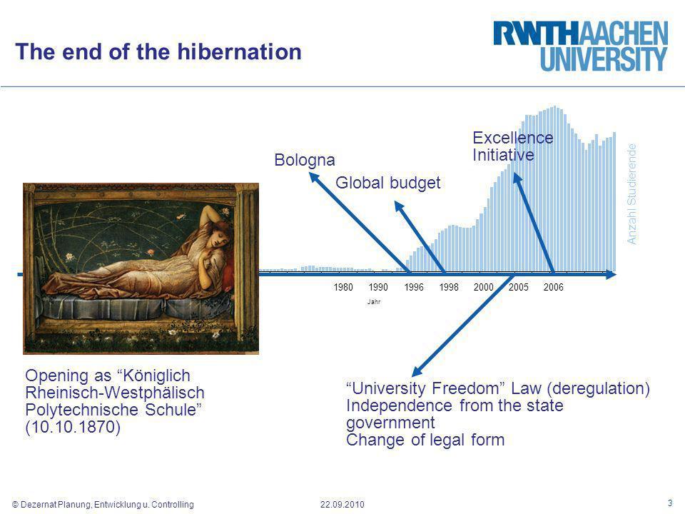 © Dezernat Planung, Entwicklung u. Controlling 22.09.2010 18701880189019001980199019961998200020052006 Jahr University Freedom Law (deregulation) Inde