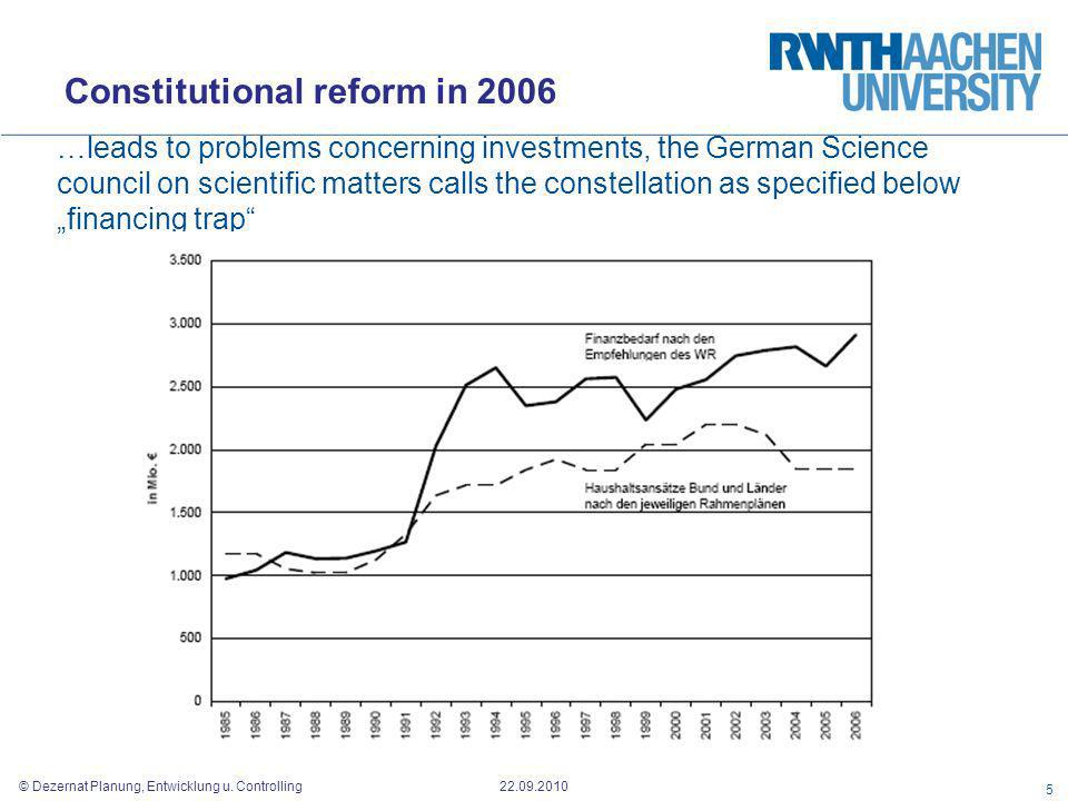 © Dezernat Planung, Entwicklung u. Controlling 22.09.2010 …leads to problems concerning investments, the German Science council on scientific matters