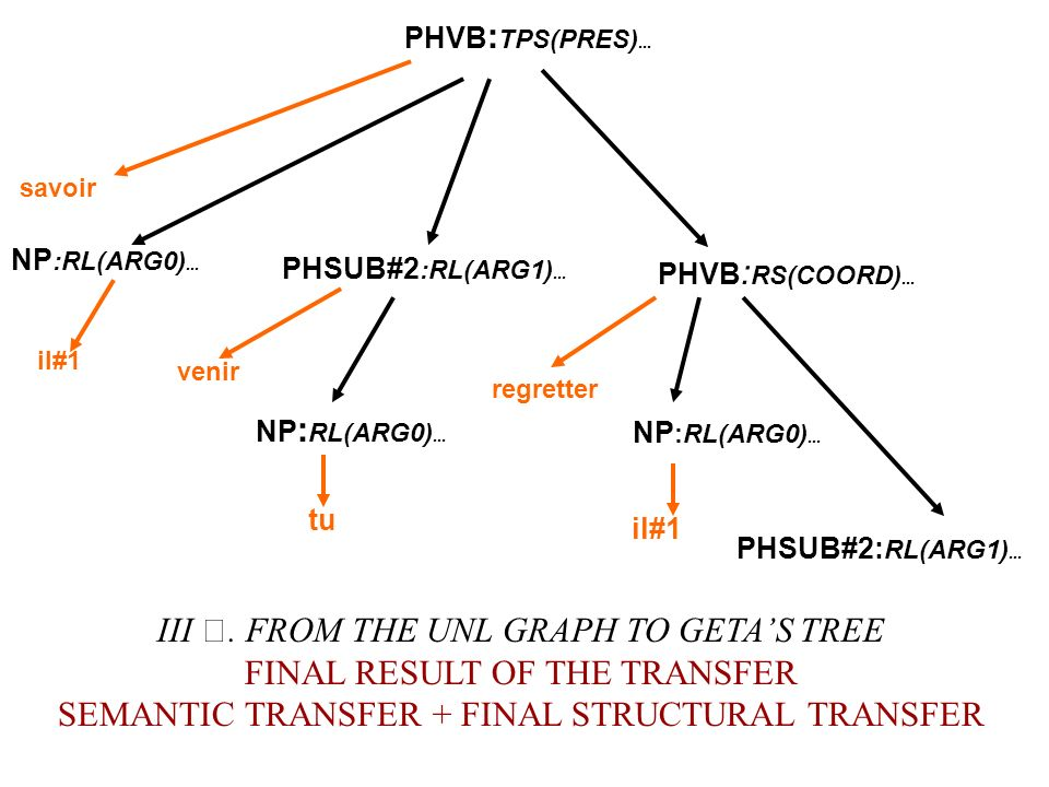 savoir il#1 NP :RL(ARG0)... PHSUB#2 :RL(ARG1)... venir NP : RL(ARG0)... tu PHVB : RS(COORD)... regretter il#1 PHVB : TPS(PRES)... PHSUB#2: RL(ARG1)...