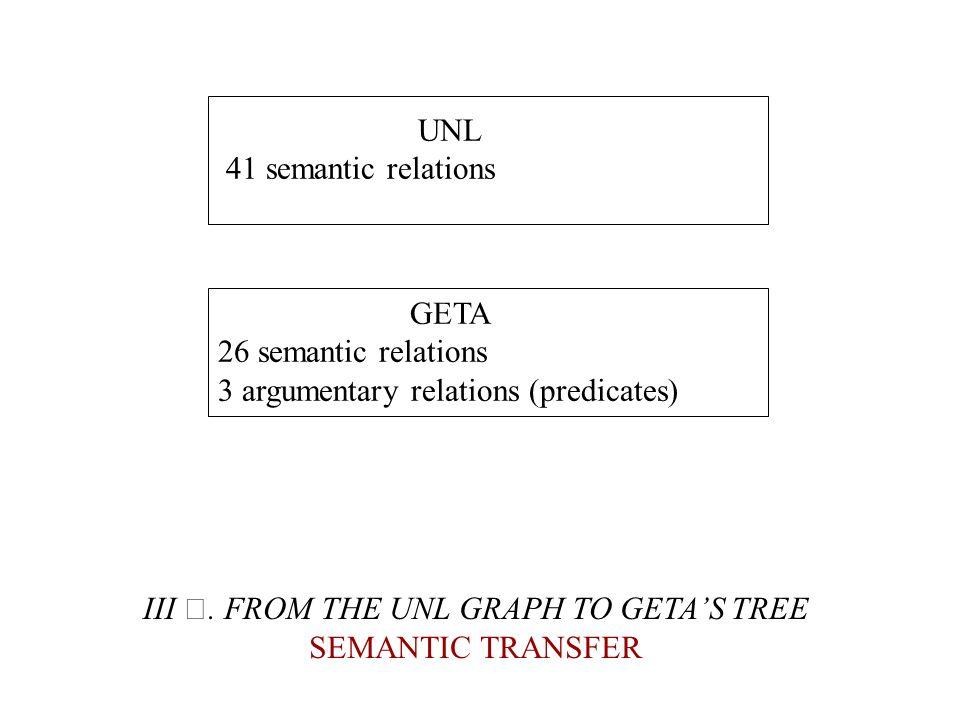 UNL 41 semantic relations GETA 26 semantic relations 3 argumentary relations (predicates) III. FROM THE UNL GRAPH TO GETAS TREE SEMANTIC TRANSFER