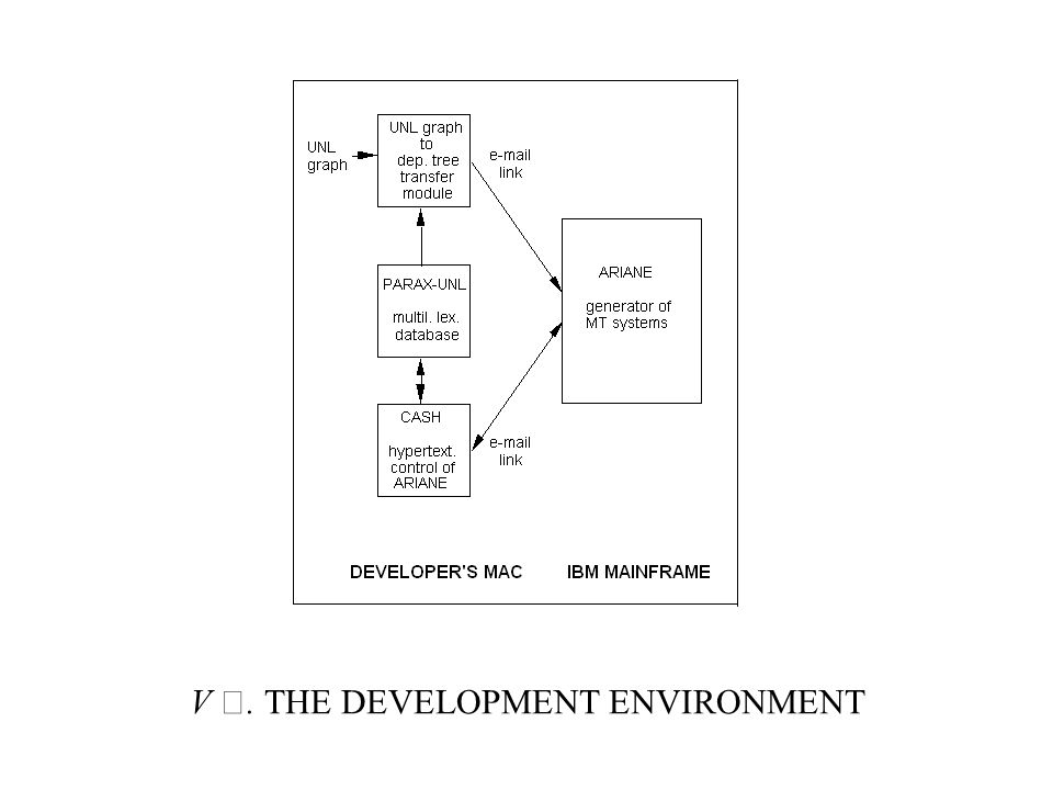 V. THE DEVELOPMENT ENVIRONMENT