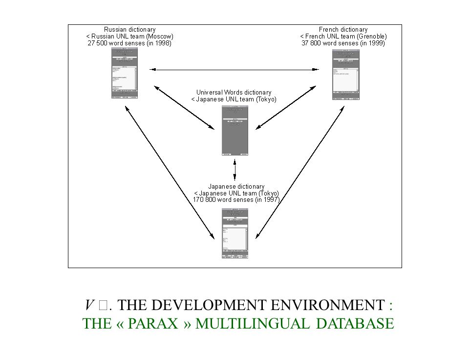 V. THE DEVELOPMENT ENVIRONMENT : THE « PARAX » MULTILINGUAL DATABASE
