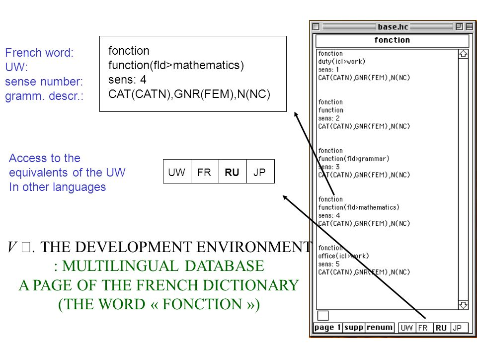 V. THE DEVELOPMENT ENVIRONMENT : MULTILINGUAL DATABASE A PAGE OF THE FRENCH DICTIONARY (THE WORD « FONCTION ») fonction function(fld>mathematics) sens