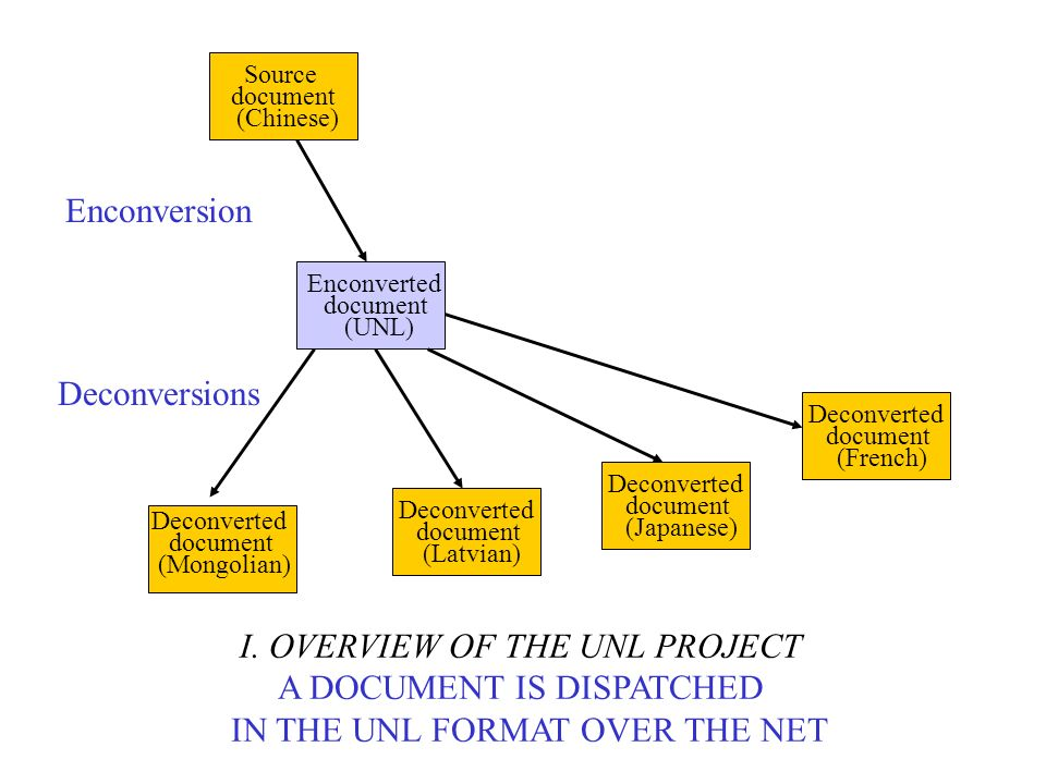 I. OVERVIEW OF THE UNL PROJECT A DOCUMENT IS DISPATCHED IN THE UNL FORMAT OVER THE NET Source document (Chinese) Enconverted document (UNL) Deconverte