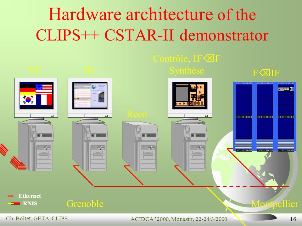 Ch. Boitet, GETA, CLIPS ACIDCA 2000, Monastir, 22-24/3/2000 16 Hardware architecture of the CLIPS++ CSTAR-II demonstrator F IF Montpellier Grenoble RN