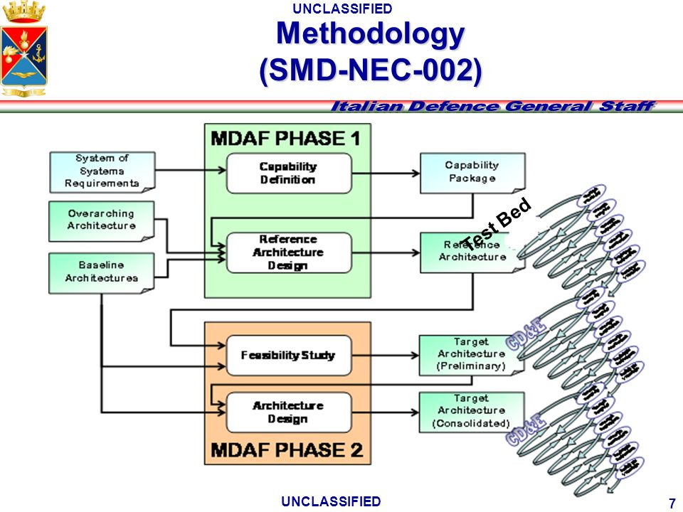 UNCLASSIFIED Methodology (SMD-NEC-002) Test Bed 7 UNCLASSIFIED