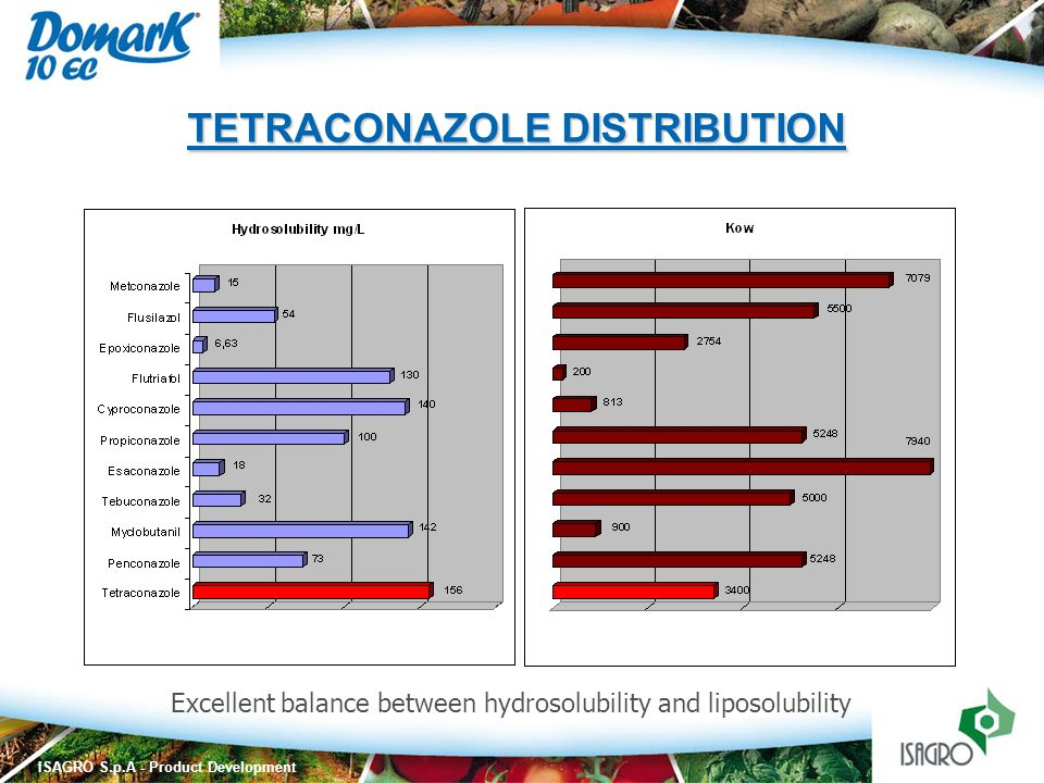 ISAGRO S.p.A - Product Development Excellent balance between hydrosolubility and liposolubility TETRACONAZOLE DISTRIBUTION
