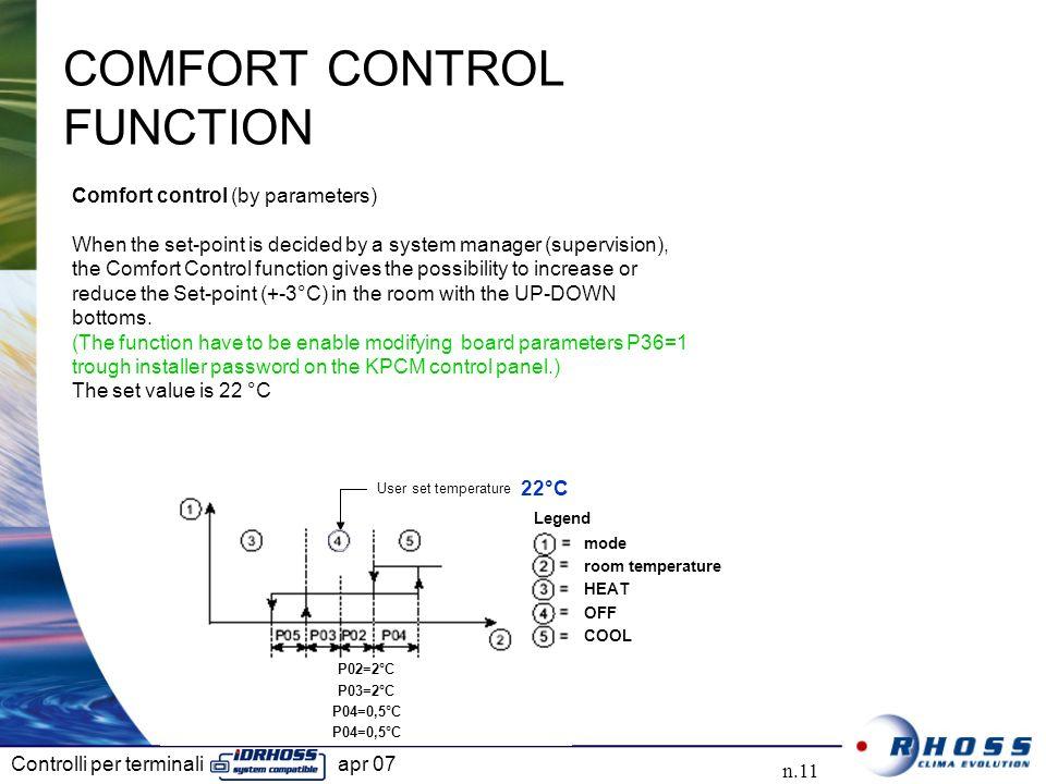 Controlli per terminali apr 07 n.11 User set temperature P02=2°C P03=2°C P04=0,5°C mode room temperature HEAT OFF COOL Legend COMFORT CONTROL FUNCTION