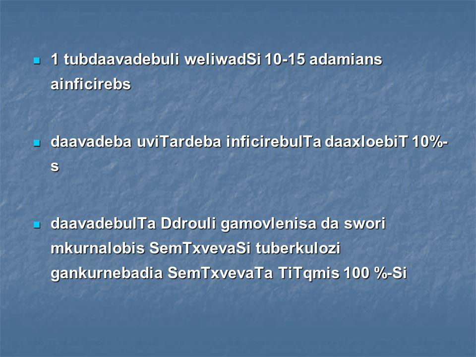 ra niSnebi axasiaTebs tuberkulozs.