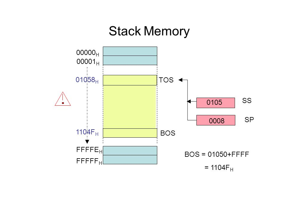 Stack Memory 00000 H 00001 H FFFFF H FFFFE H SS 0105 SP 0008 TOS BOS BOS = 01050+FFFF = 1104F H 01058 H 1104F H