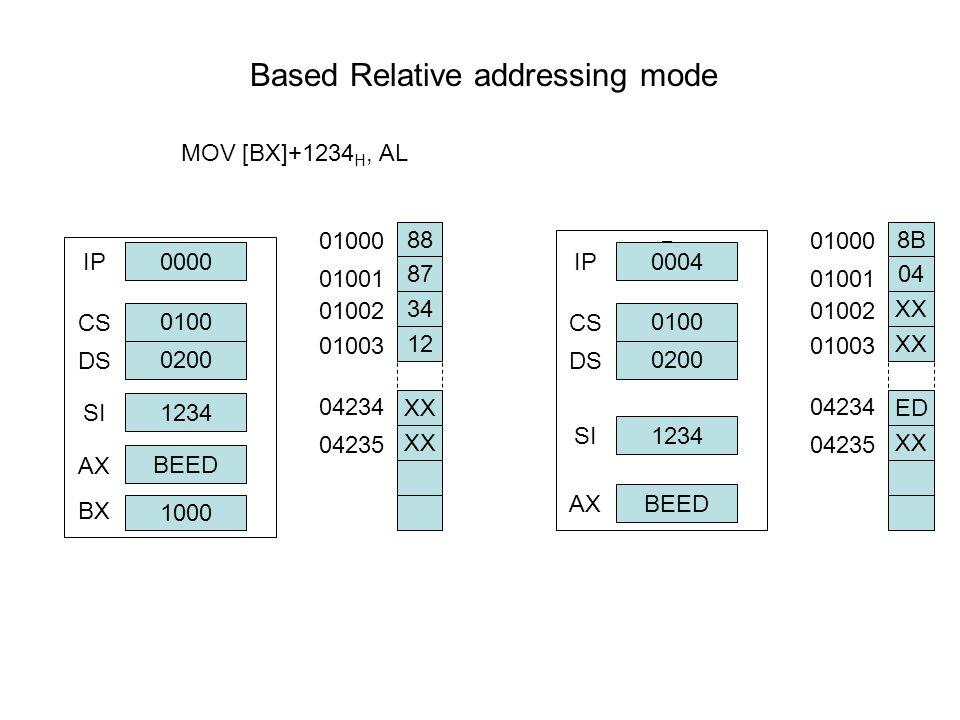 Based Relative addressing mode MOV [BX]+1234 H, AL μPμP 0000 IP 0100 0200 1234 BEED CS DS SI AX 88 87 34 12 XX 01000 01001 01002 01003 04234 04235 μPμ