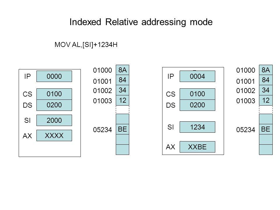 Indexed Relative addressing mode MOV AL,[SI]+1234H μPμP 0000 IP 0100 0200 2000 XXXX CS DS SI AX 8A 84 34 12 BE 01000 01001 01002 01003 05234 μPμP 0004