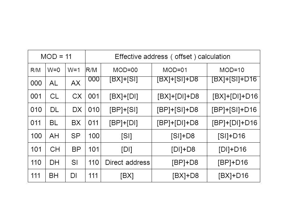 MOD = 11Effective address ( offset ) calculation 000 AL AX 000 [BX]+[SI] [BX]+[SI]+D8 [BX]+[SI]+D16 001 CL CX001 [BX]+[DI] [BX]+[DI]+D8 [BX]+[DI]+D16