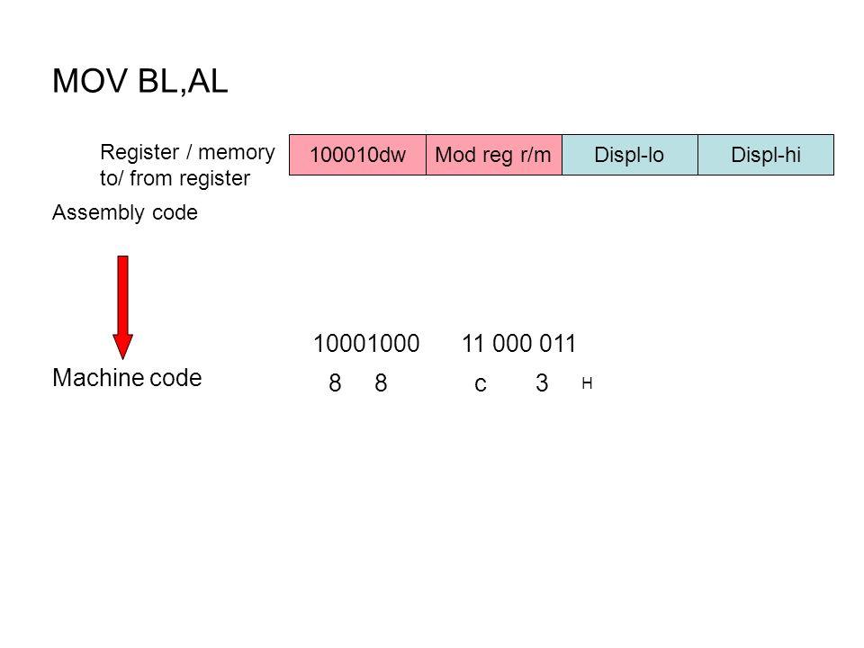 MOV BL,AL Register / memory to/ from register 100010dw Mod reg r/m Displ-lo Displ-hi Machine code 1000100011 000 011 88c3 H Assembly code