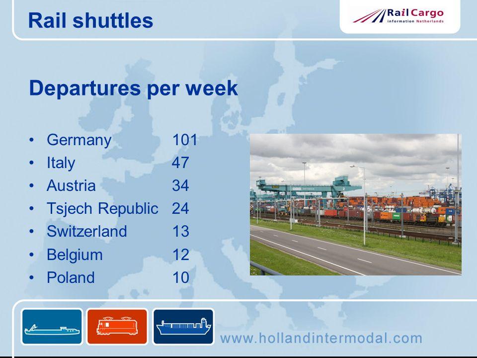 Departures per week Germany101 Italy 47 Austria34 Tsjech Republic24 Switzerland13 Belgium12 Poland10 Rail shuttles