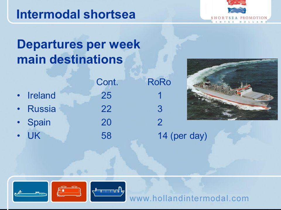 Departures per week main destinations Cont. RoRo Ireland251 Russia223 Spain202 UK5814 (per day) Intermodal shortsea