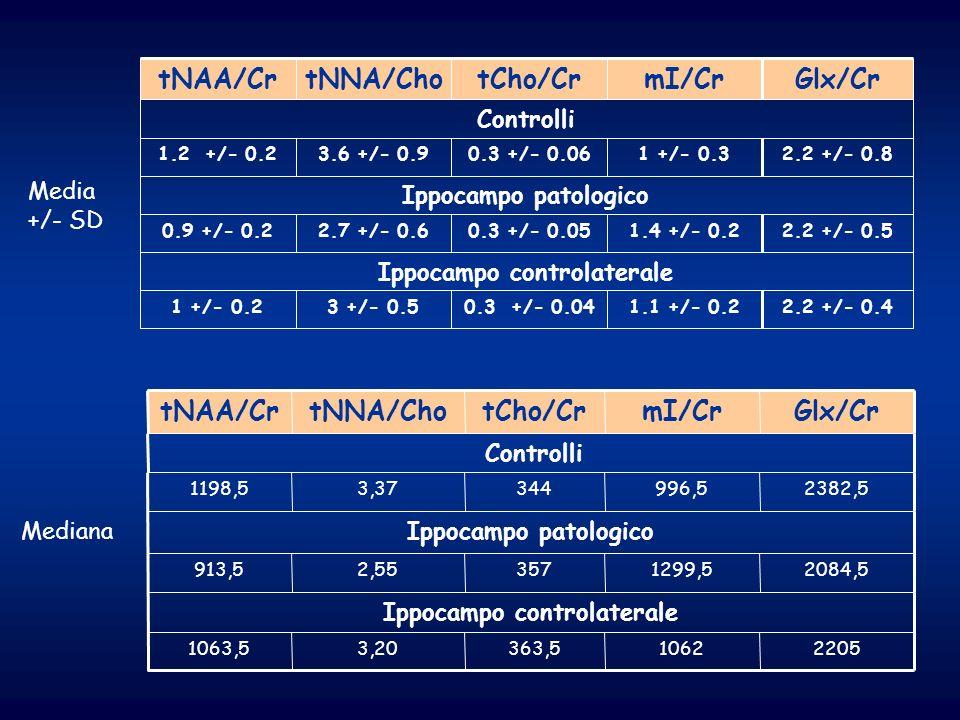 Ippocampo controlaterale Ippocampo patologico Controlli 2084,51299,53572,55913,5 22051062363,53,201063,5 2382,5996,53443,371198,5 Glx/CrmI/CrtCho/CrtN