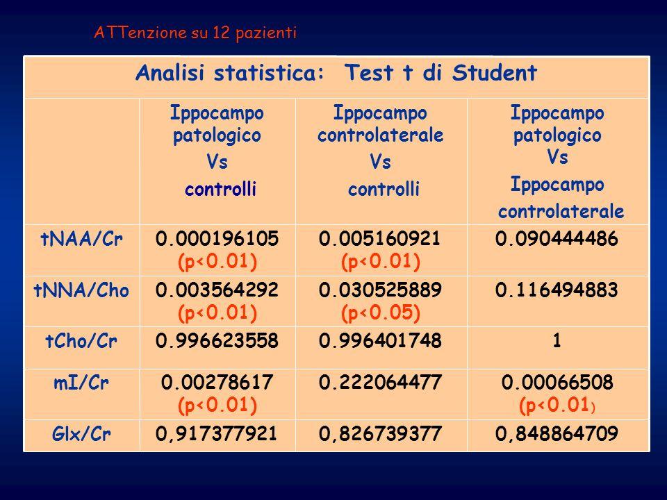 0.00066508 (p<0.01 ) 0.2220644770.00278617 (p<0.01) mI/Cr Ippocampo patologico Vs Ippocampo controlaterale Ippocampo controlaterale Vs controlli Ippoc
