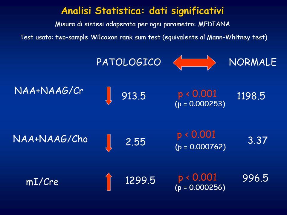 Analisi Statistica: dati significativi Misura di sintesi adoperata per ogni parametro: MEDIANA Test usato: two-sample Wilcoxon rank sum test (equivale