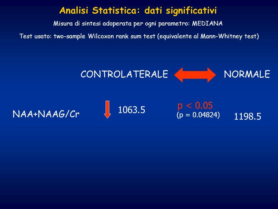 CONTROLATERALE NORMALE p < 0.05 (p = 0.04824) NAA+NAAG/Cr 1063.5 1198.5 Analisi Statistica: dati significativi Misura di sintesi adoperata per ogni pa
