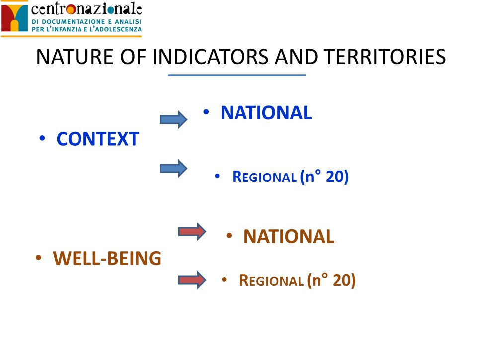 WELL-BEING CONTEXT NATIONAL R EGIONAL (n° 20) NATIONAL R EGIONAL (n° 20) NATURE OF INDICATORS AND TERRITORIES