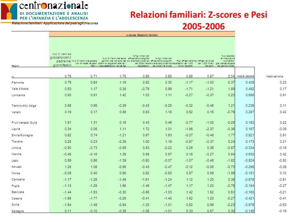 Relazione familiari: Applicazione dei pesi agli z-scores z-scores Relazioni familiari Regioni % di 3- 10enni che giocano con il padre nei giorni festivi % di 3-10enni che giocano con la madre nei giorni festivi % di 3-17enni che hanno genitori che non sono mai attenti ai programmi televisivi.