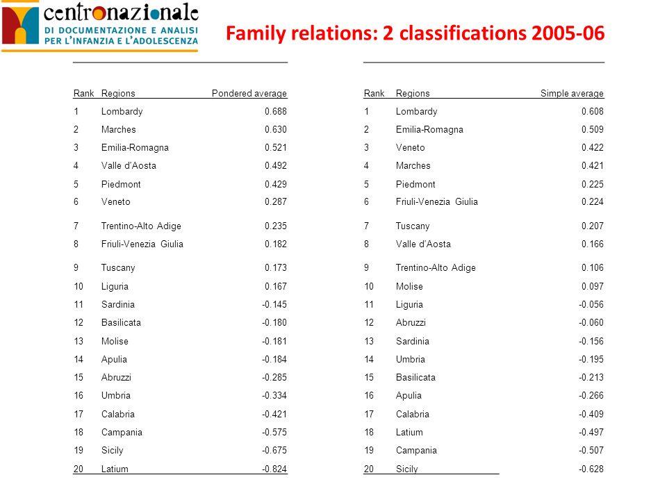 Family relations: 2 classifications 2005-06 RankRegionsPondered averageRankRegionsSimple average 1Lombardy0.6881Lombardy0.608 2Marches0.6302Emilia-Romagna0.509 3Emilia-Romagna0.5213Veneto0.422 4Valle d Aosta0.4924Marches0.421 5Piedmont0.4295Piedmont0.225 6Veneto0.2876Friuli-Venezia Giulia0.224 7Trentino-Alto Adige0.2357Tuscany0.207 8Friuli-Venezia Giulia0.1828Valle d Aosta0.166 9Tuscany0.1739Trentino-Alto Adige0.106 10Liguria0.16710Molise0.097 11Sardinia-0.14511Liguria-0.056 12Basilicata-0.18012Abruzzi-0.060 13Molise-0.18113Sardinia-0.156 14Apulia-0.18414Umbria-0.195 15Abruzzi-0.28515Basilicata-0.213 16Umbria-0.33416Apulia-0.266 17Calabria-0.42117Calabria-0.409 18Campania-0.57518Latium-0.497 19Sicily-0.67519Campania-0.507 20Latium-0.82420Sicily-0.628