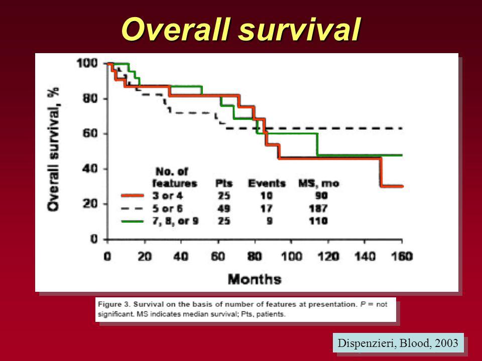 Overall survival Dispenzieri, Blood, 2003