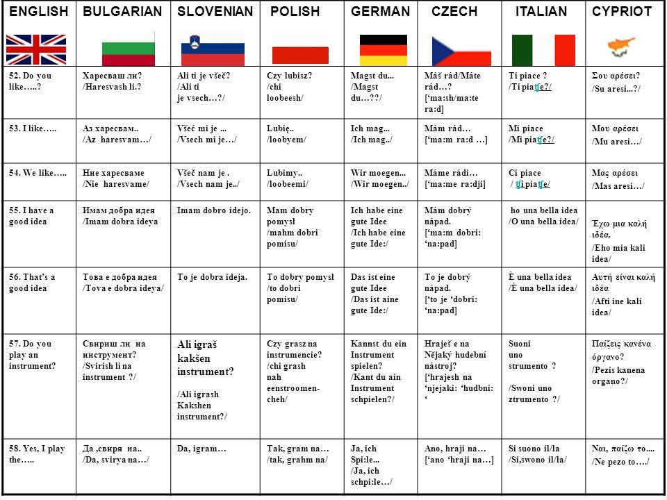 ENGLISHBULGARIANSLOVENIAN POLISHGERMAN CZECH ITALIANCYPRIOT 52. Do you like…..? Харесваш ли? /Haresvash li.? Ali ti je všeč? /Ali ti je vsech…?/ Czy l