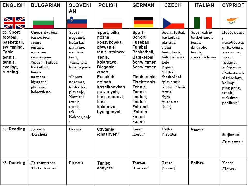 ENGLISHBULGARIANSLOVENI AN POLISHGERMAN CZECH ITALIANCYPRIOT 66. Sport football, basketball, swimming, Table tennis, tennis, cycling, running, Спорт-ф