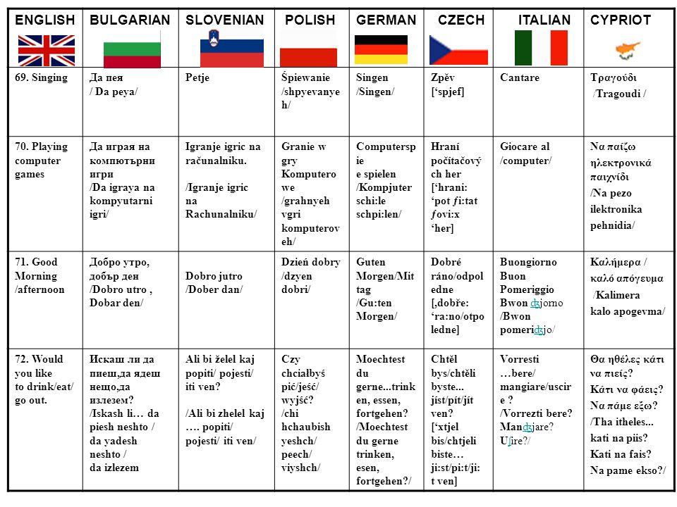 ENGLISHBULGARIANSLOVENIAN POLISHGERMAN CZECH ITALIANCYPRIOT 69. SingingДа пея / Da peya/ PetjeŚpiewanie /shpyevanye h/ Singen /Singen/ Zpěv [spjef] Ca