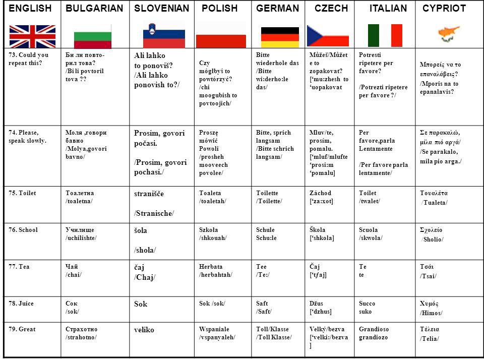 ENGLISHBULGARIANSLOVENIAN POLISHGERMAN CZECH ITALIAN CYPRIOT 73. Could you repeat this? Би ли повто- рил това? /Bi li povtoril tova ?? Ali lahko to po