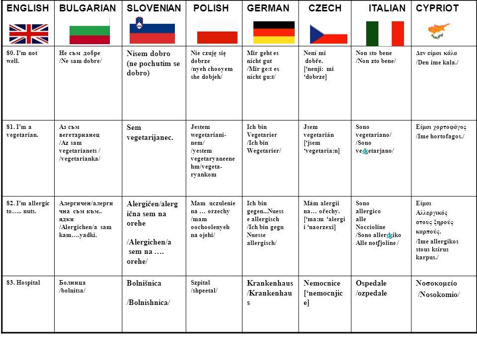 ENGLISHBULGARIANSLOVENIAN POLISHGERMAN CZECH ITALIANCYPRIOT 80. Im not well. Не съм добре /Ne sam dobre/ Nisem dobro (ne pochutim se dobro) Nie czuję