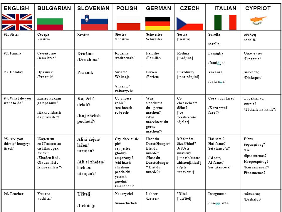 ENGLISHBULGARIANSLOVENIAN POLISHGERMAN CZECH ITALIAN CYPRIOT 91. SisterСестра /sestra/ Sestra Siostra /shostra/ Schwester Sestra [sestra] Sorella sore