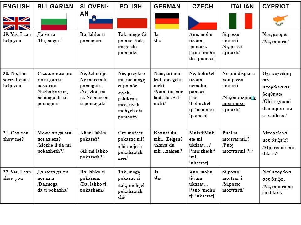 ENGLISHBULGARIANSLOVENI- AN POLISHGERMAN CZECH ITALIANCYPRIOT 29. Yes, I can help you Да мога /Da, moga./ Da, lahko ti pomagam. Tak, moge Ci pomuc. /t